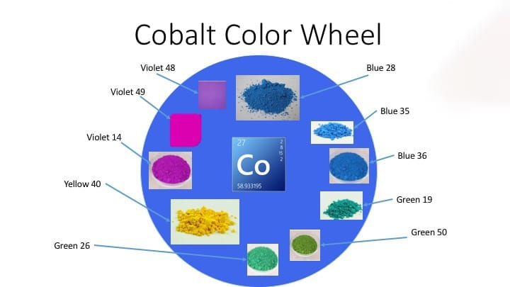 Cobalt in Paints